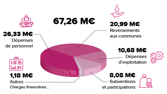 Budget Agglo 2020 - Dépenses / visuel © Scoop communication et Adobestock